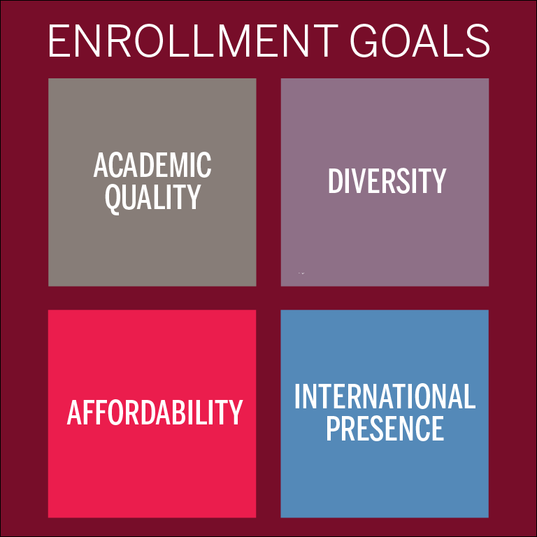 Enrollment Goals: Academic Quality, Diversity, Affordability and International Presence.