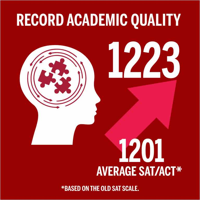 5 year Record Academic Quality with SAT/ACT