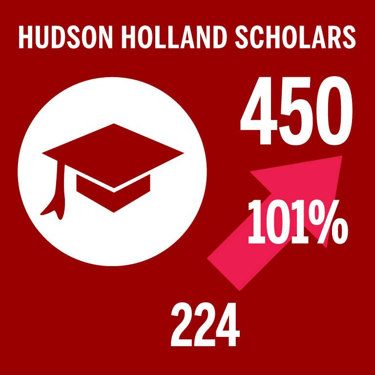 5 year progress with Hudson Holland Scholars stats.