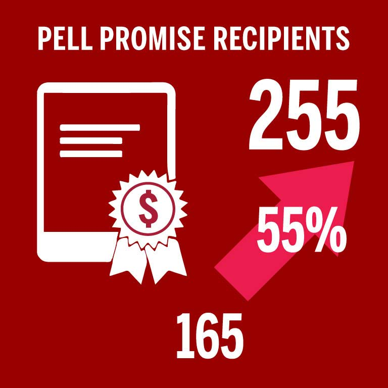 5 year progress of Pell Promise Recipients